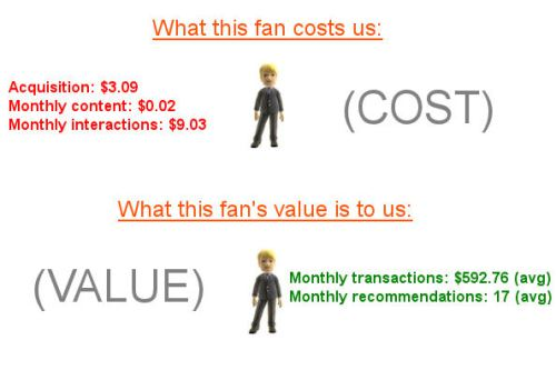 Fan cost vs fan value